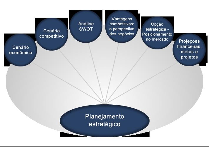 06 - estrategia