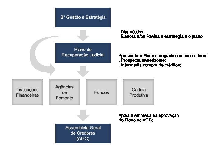 grafico-recuperacao-judicial
